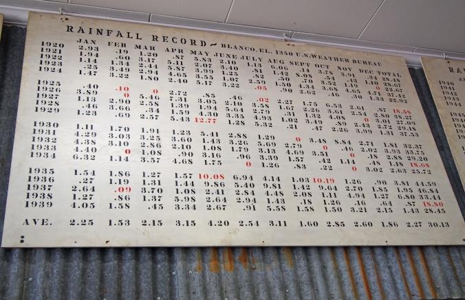 Rainfall totals for Blanco Texas 1920-1940